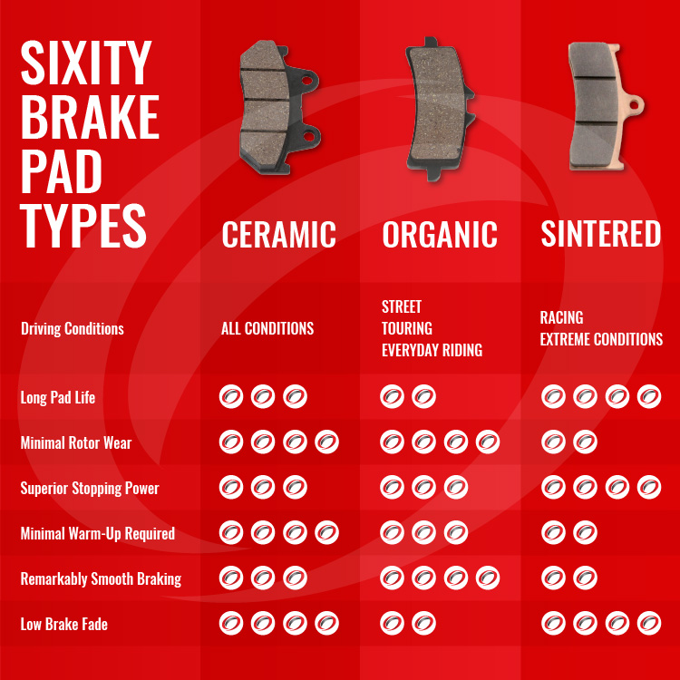 sixity brake pad selection comparison chart