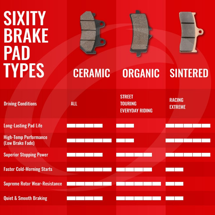 sixity brake pad comparison chart